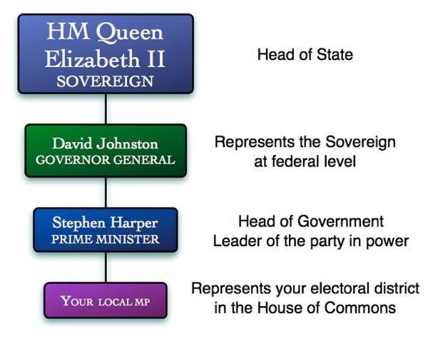Federal representatives