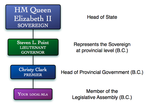 Provincial representatives for B.C.